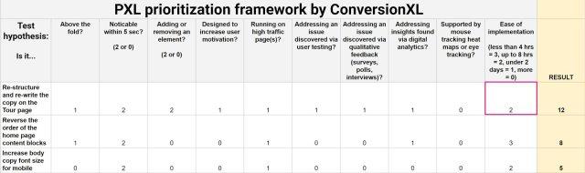 conversionxl prioritization framework