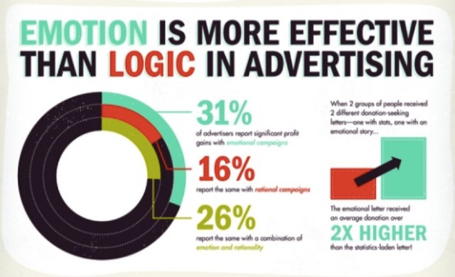 emotion is more effective than logic in advertising