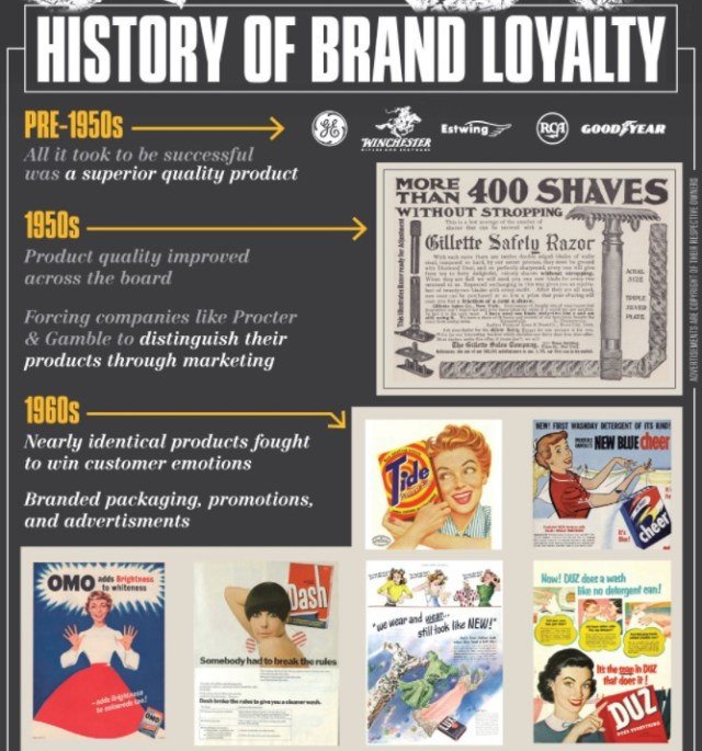 history of brand loyalty