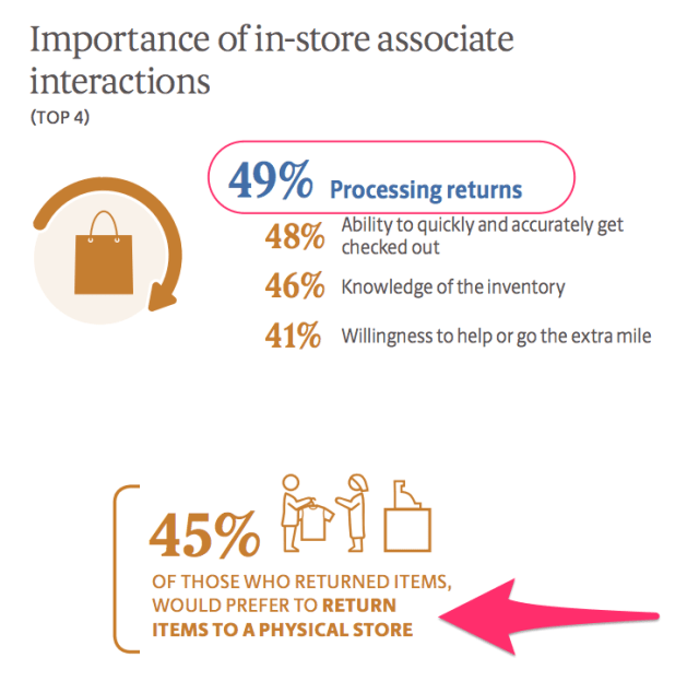 importance of in-store associate interactions UPS study