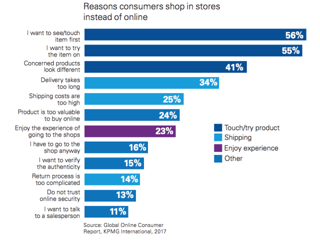 reasons consumers shop in-store