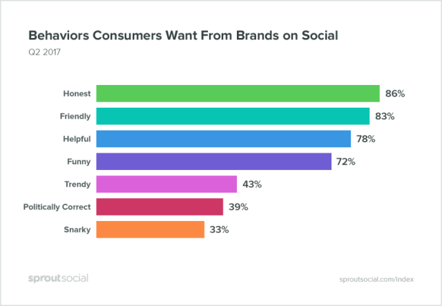 behaviors consumers want from brands