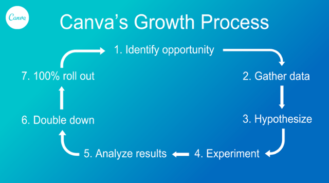canvas growth process