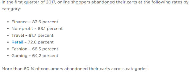 ecommerce cart abandonment rates by category