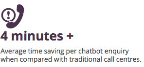 chatbot time saving