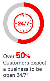 50% of consumers expect a business to be open 24/7