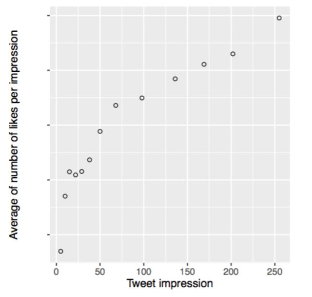longer tweets bring more engagement