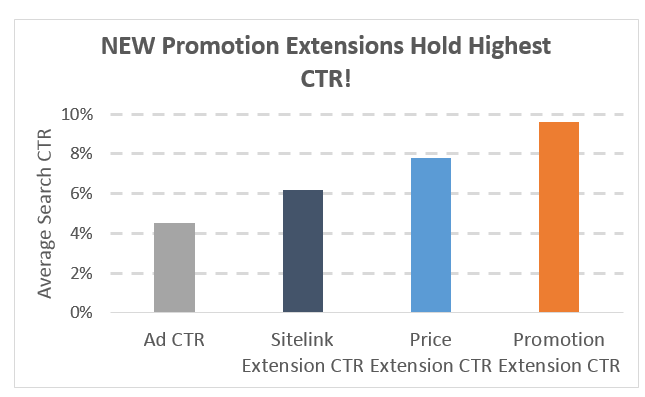 new promotion extensions hold highest ctr