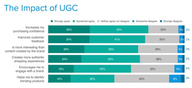 the impact of ugc