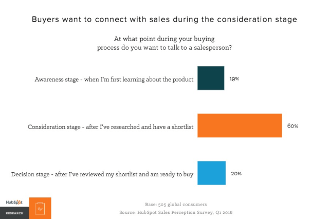 buyers want to connect with sales