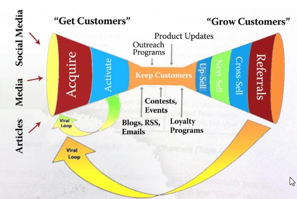 get customers grow customers sales funnel