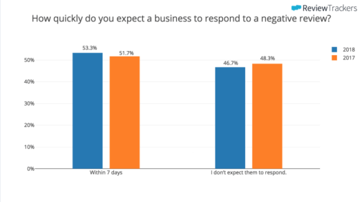 how quickly do you expect a business to respond to a negative review