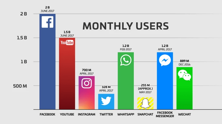 monthly users of all the social platforms