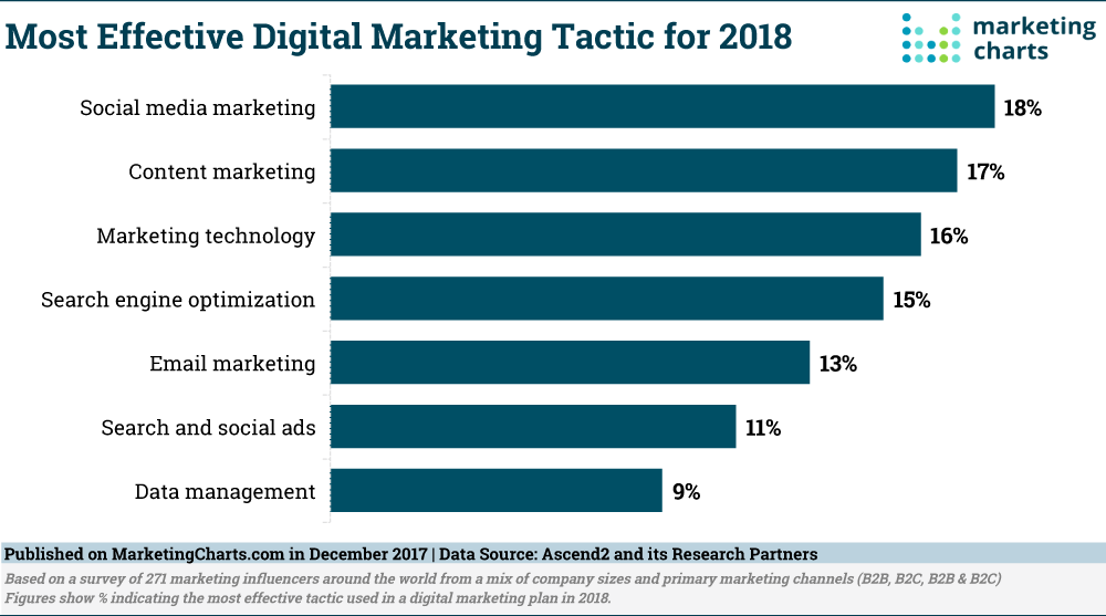most effective digital marketing tactic for 2018