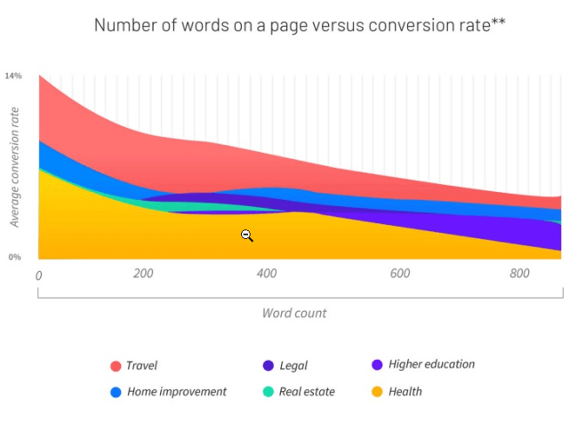number of words and conversion rates