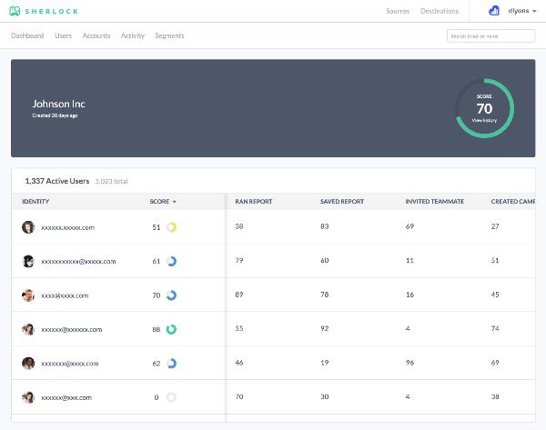 sherlock active users
