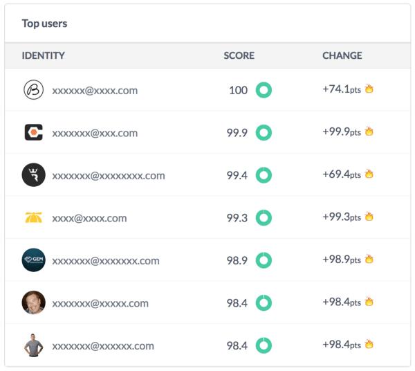 sherlock top users