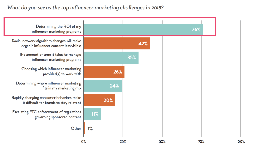 top influencer marketing challenges