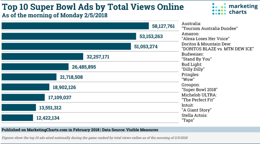 top super bowl ads by online views