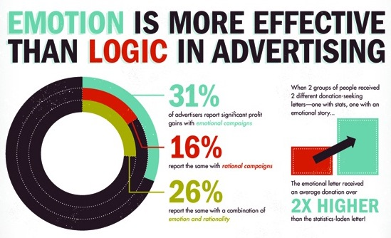emotion and logic in advertising