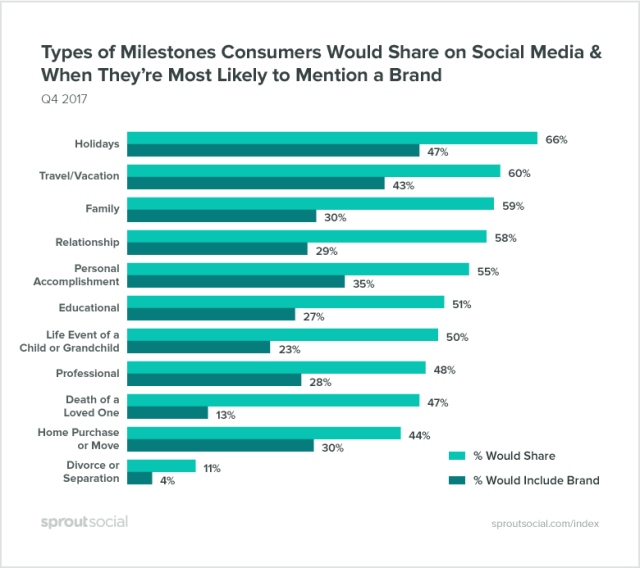 milestones consumers share on social media