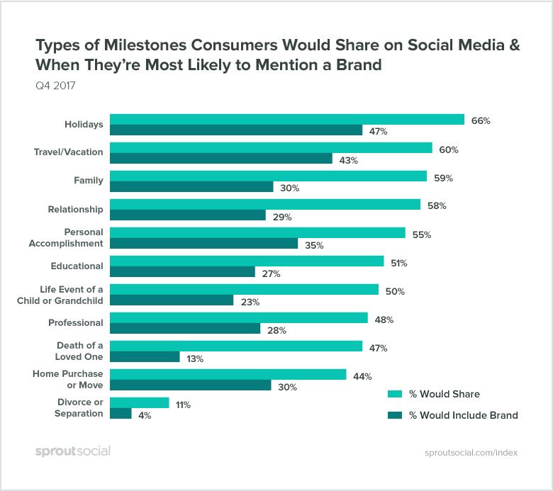milestones consumers share on social media