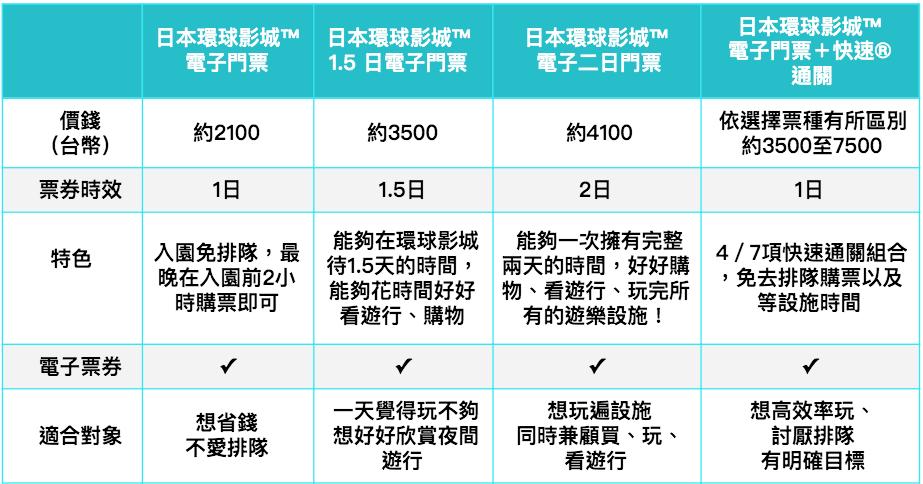 大阪環球影城入園門票種類表格