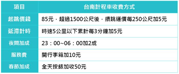 900 台南計程車收費