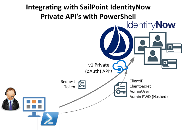 Integrating with SailPoint IdentityNow Private (v1) API's using