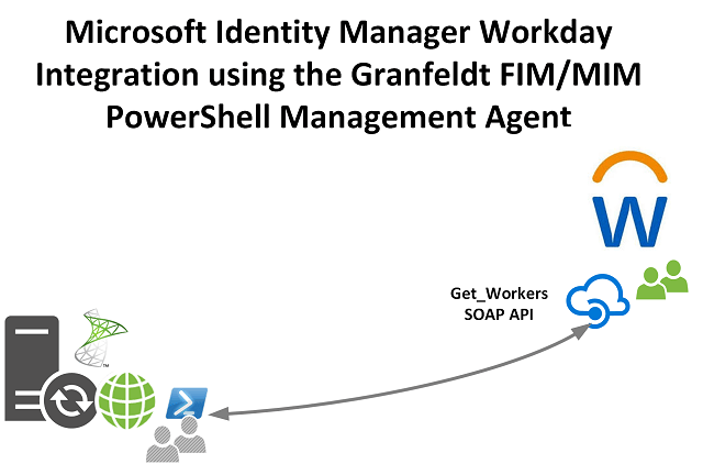 Building a Microsoft Identity Manager PowerShell Management