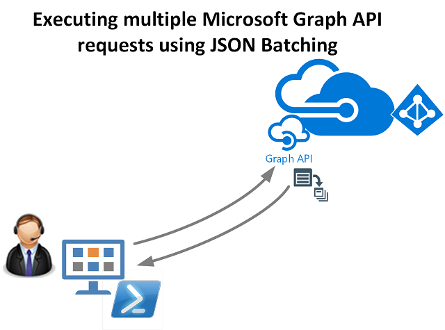 Batching Microsoft Graph API Requests with JSON Batching and