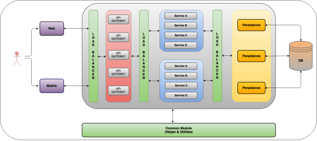 microservices-arch-with-elb