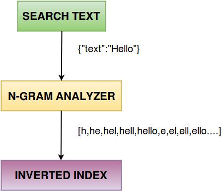 Autocomplete using Elasticsearch