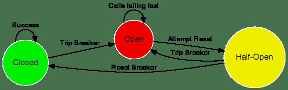 circuit-breaker-states.png
