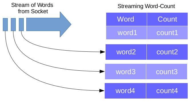 Structured Streaming