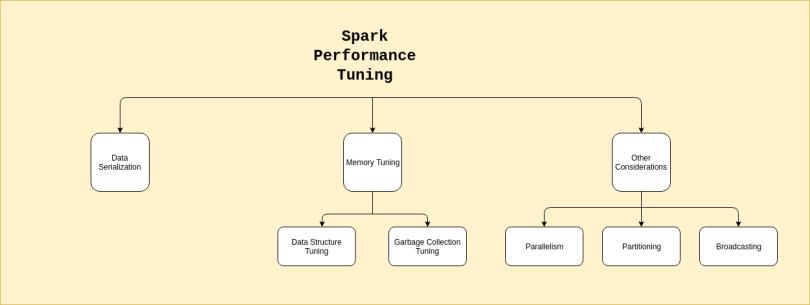 Spark Tuning