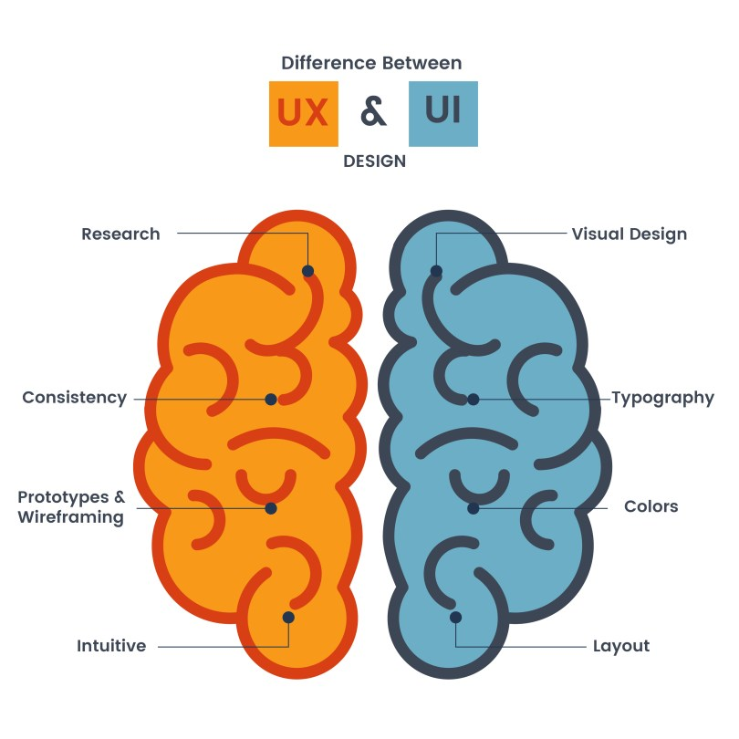 Differnce-Between-UI-UX-Designing