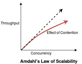 scalability_amdahl's_law