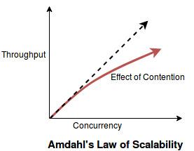 scalability_amdahl's_law