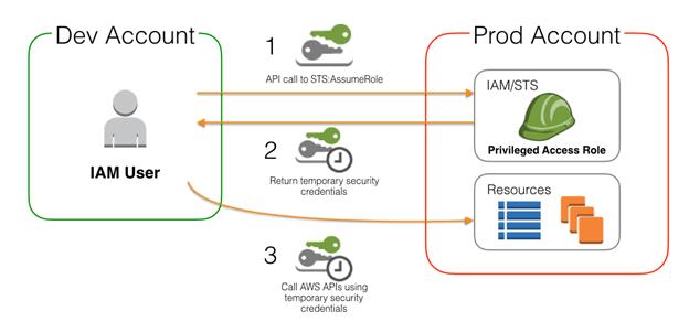 Deep Dive: AWS AssumeRole using STS API - Knoldus Blogs
