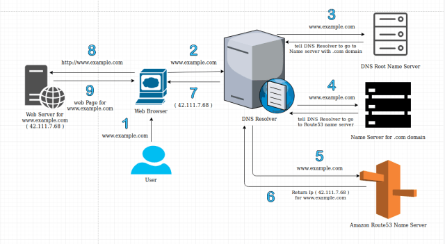 Route53 workflow for DNS Setup and Routing - Knoldus Blogs