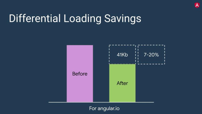 Differential-load-saving