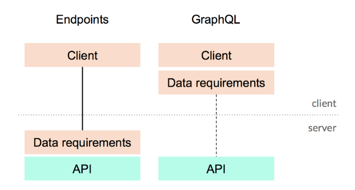 Data Requirements Client Side vs Server Side