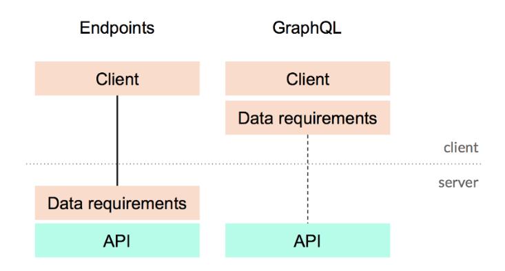 Demystify GraphQL - Knoldus Blogs