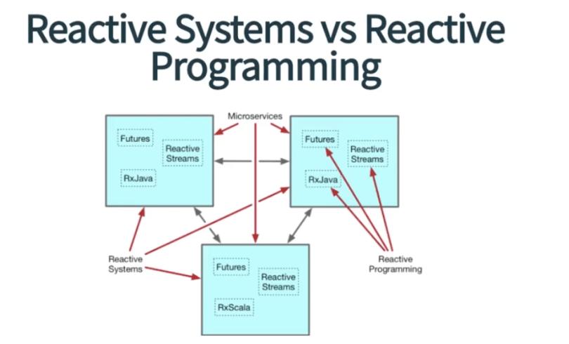 reactsys-vs-reactprog