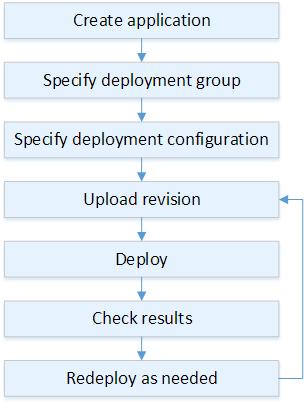deployment-workflow