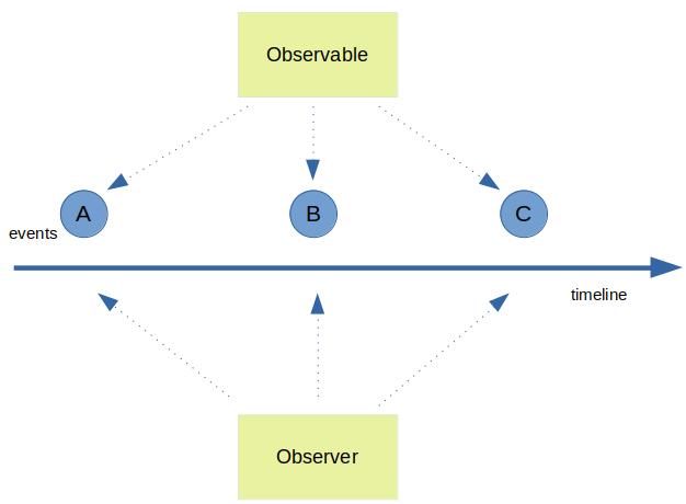 Observable Observer