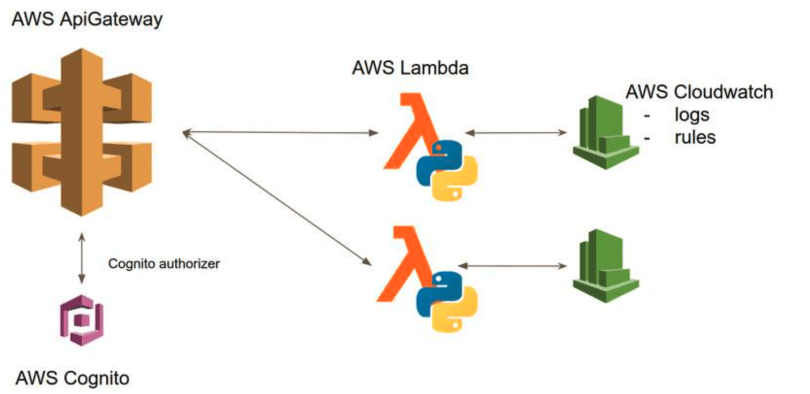 Monitoring in AWS
