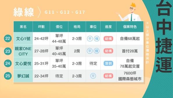 台中市綠線捷運小宅全攻略 33