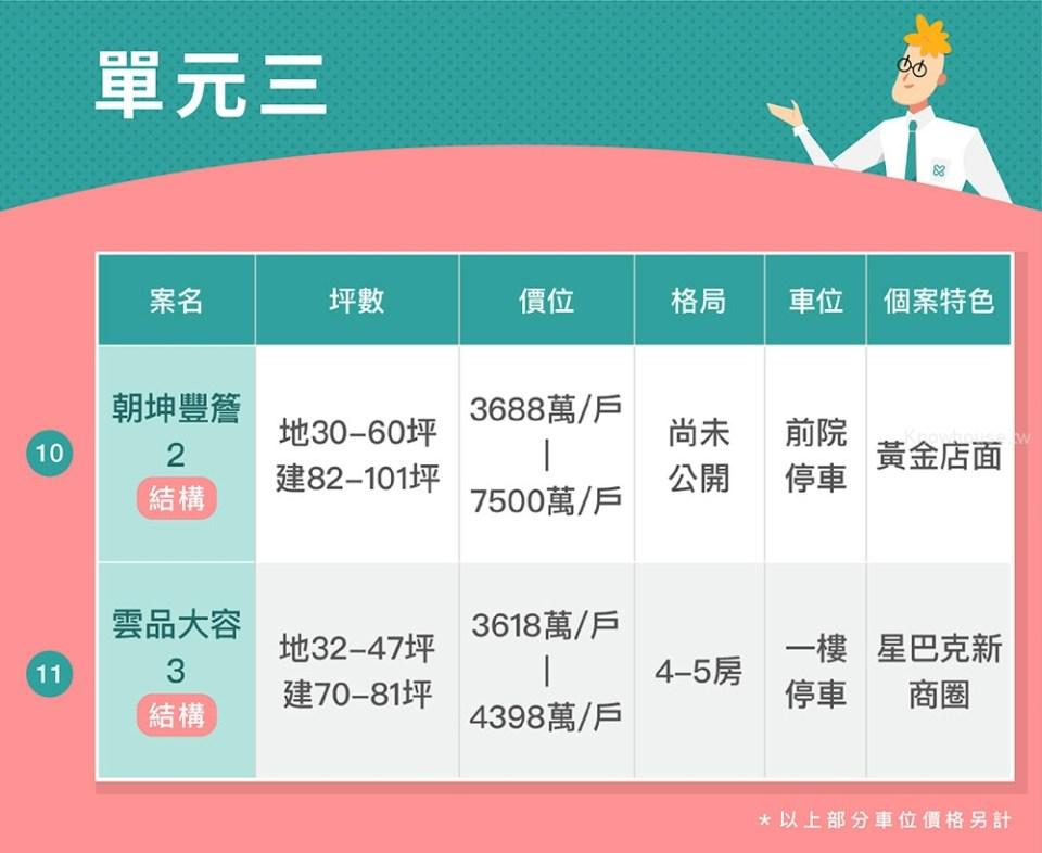 台中富人聚落-單元二、三 電梯別墅大彙整(2019第三季) 28